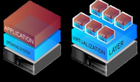 مقایسه انواع مجازی ساز ها و تفاوت آنها