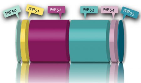 ارتقاء نسخه php
