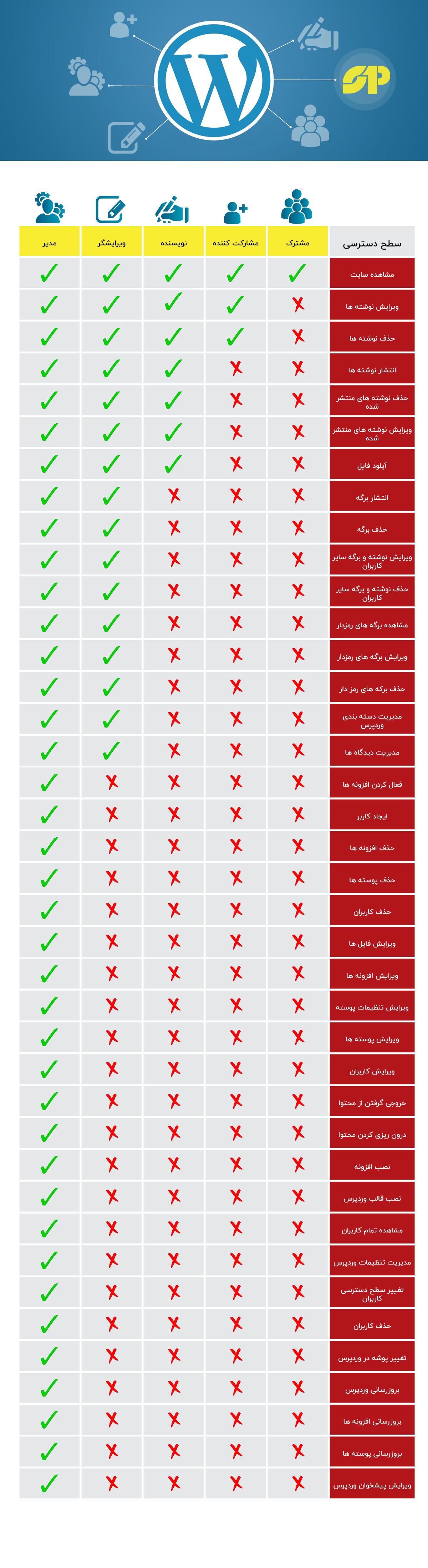 اینفوگرافی دسترسی کاربران در وردپرس